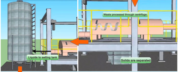Environmental Friendly Waste Sludge Oil Process