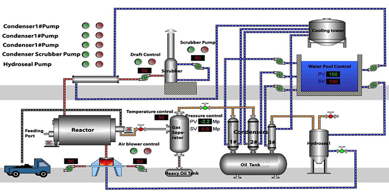 process-of-the-pyrolysis-plant01