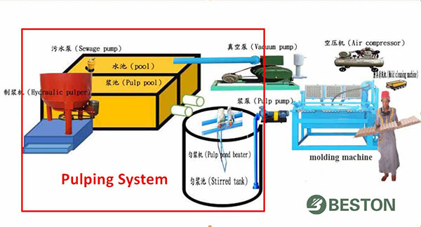 Pulping-System-from-Beston-1